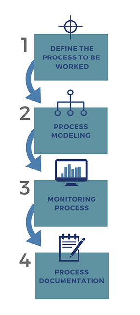 Process-mapping-steps-1