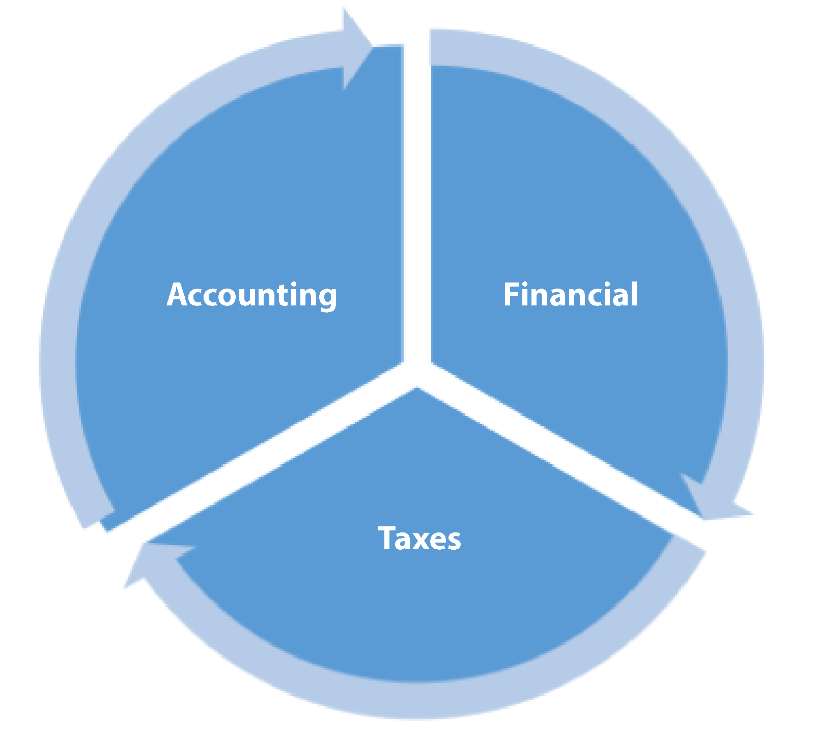 financial-outsourcing-graph